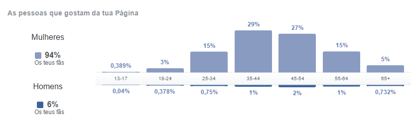 Facebook bemvestir - Gráfico