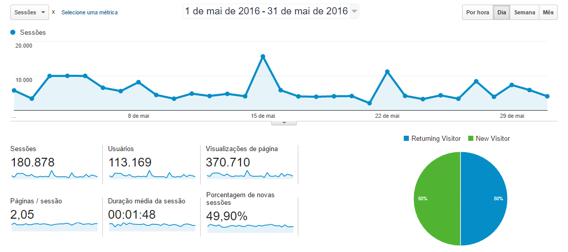 Google Analytics Mai 2016